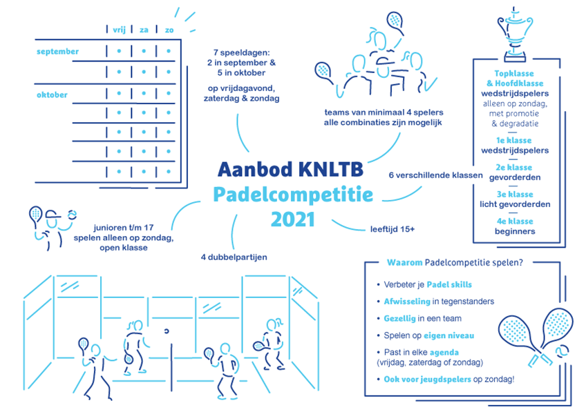 knltb padelcompetitie 2021